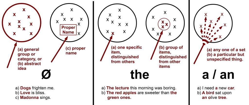 грамматика английского онлайн