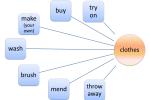Об устойчивых сочетаниях слов (коллокациях)