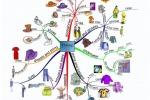 Интеллект карты и тематические группы слов